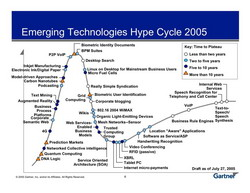 hype cycle 2005